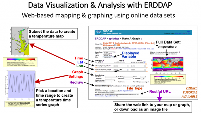 A graphic abstract of Data Visualization and Analysis with ERDDAP