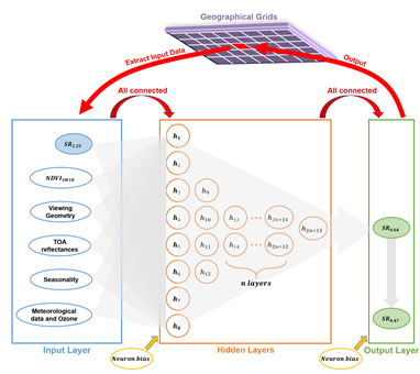 A graphic abstract of the AOD Deep Learning Scheme