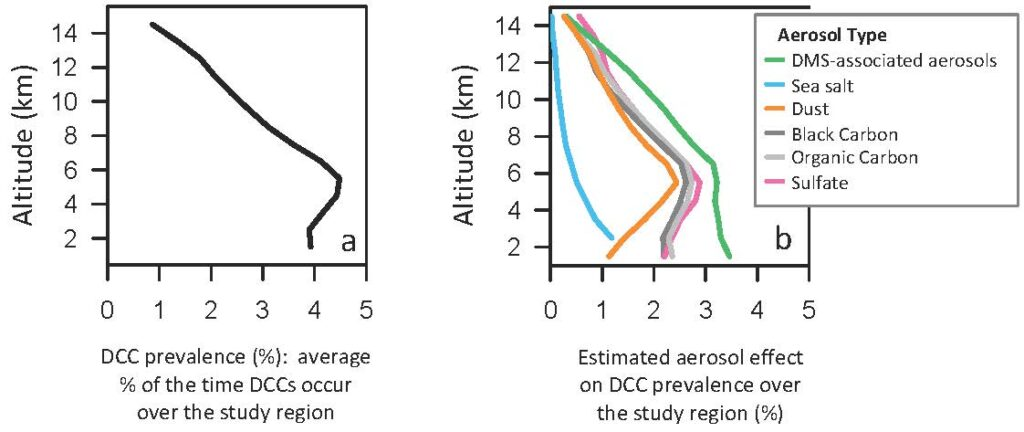(a) Deep convective cloud (DCC) prevalence observed over the tropical North Atlantic study region. (b) Potential impacts on DCC prevalence from aerosols of different types.