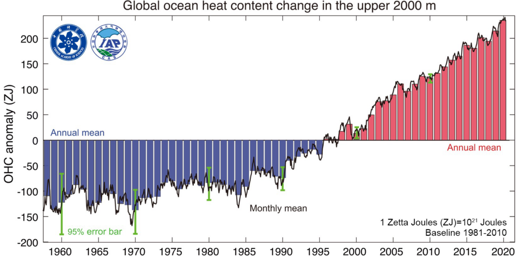 A graph that shows the rising mean of ocean heat content