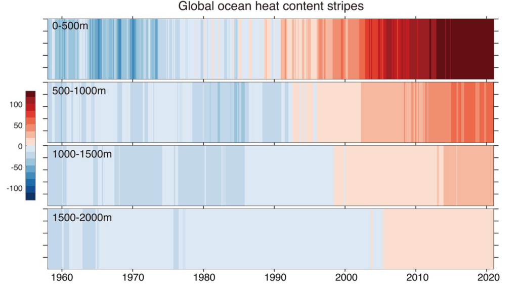 Figure: Global 0−500 m, 500−1000 m, 1000−1500 m, and 1500−2000 m Ocean Heat Content (OHC) stripes from 1958 to 2020. Units: ZJ.