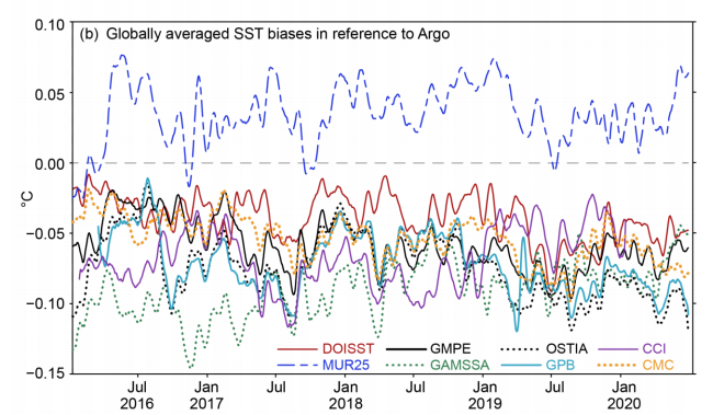 The figure above shows collocated and globally averaged SST biases of DOISST (solid red), MUR25 (dashed 937 blue), GMPE (solid black), GAMSSA (dotted green), OSTIA (dotted black), GPB (solid light 938 green), CCI (solid purple), and CMC (dotted orange) against Argo observations.