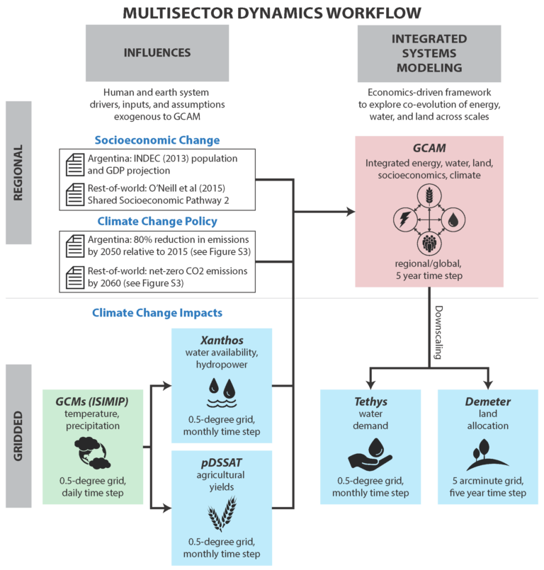 The multi-model, multi-scale, multi-sector analysis workflow used in this study couples a global integrated assessment model (GCAM) with a suite of globally consistent sectoral downscaling models to project the regional and gridded energywater- land implications of global change.