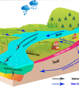 Figure 1: Soil erosion and sediment deposition modeling are sensitive to how freeze-thaw cycles (FTCs) are represented in the SWAT model.