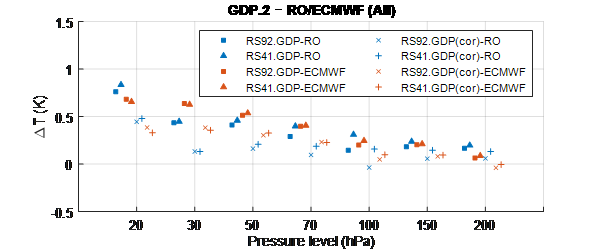 Figure. Results of bias (GDP.2–RO/ECMWF) for all-day (a), daytime (b), and night-time (c). The blue and red squares indicate bias (〖RS92.GDP.2〗_original–RO) and bias (〖RS92.GDP.2〗_original–ECMWF), respectively, and the blue and red 'x' indicate bias (〖RS92.GDP.2〗_corrected–RO) and bias (〖RS92.GDP.2〗_corrected–ECMWF), respectively. The blue and red triangles indicate bias (〖RS41.GDP.2〗_original–RO) and bias (〖RS41.GDP.2〗_original–ECMWF), respectively, and the blue and red crosses indicate bias (〖RS41.GDP.2〗_corrected–RO) and bias (〖RS41.GDP.2〗_corrected–ECMWF), respectively.
