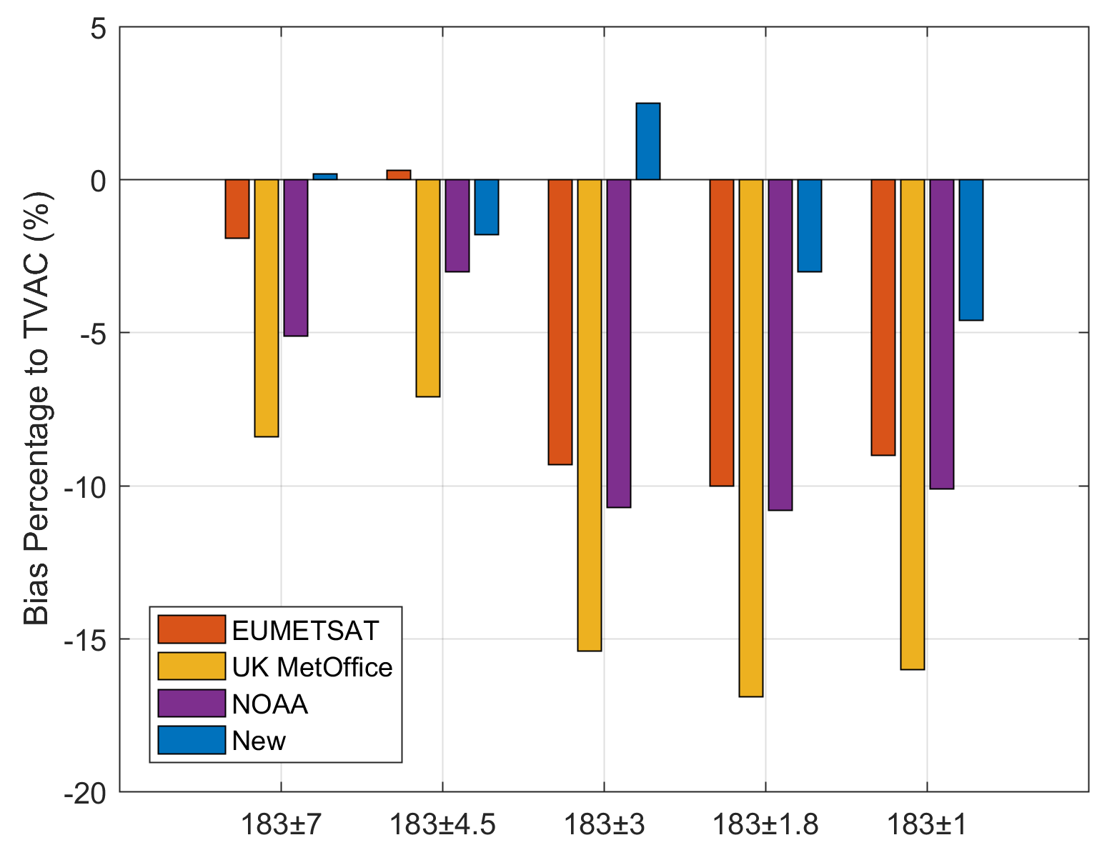 Figure. Comparing different algorithms for estimating NEDT against TVAC measurement. The new algorithm out-performs traditional algorithms of EUMETSAT, UK MetOffice and NOAA. While the 183 GHz is prone to 1/f noise, the new algorithm produces an accurate estimate of NEDT and is superior to traditional algorithms.