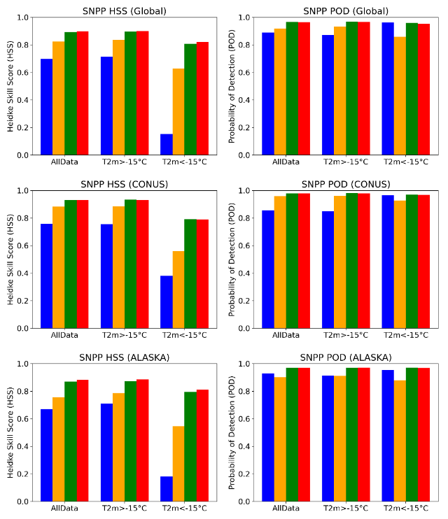 Figure 1. Global and regional validation of the logistic regression (blue), deep neural network (orange), random forest(green) and XGboost (red) snowfall detection (SD) model for S-NPP.