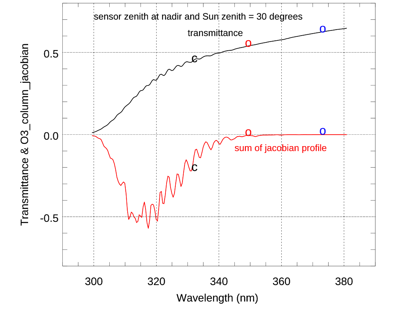 """Figure: Total transmittance from surface to satellite (black line). The red line is the accumulated CRTM radiance Jacobian to ozone profile. Symbol """"c"""" is the position at 331 nm used to estimate surface reflectance. The symbol """"o"""" are the two channels, that we propose, to estimate the surface reflectance. The surface reflectance for other channels is either interpolated or extrapolated from the two reflectance at 347.6 nm and 371.8 nm."""